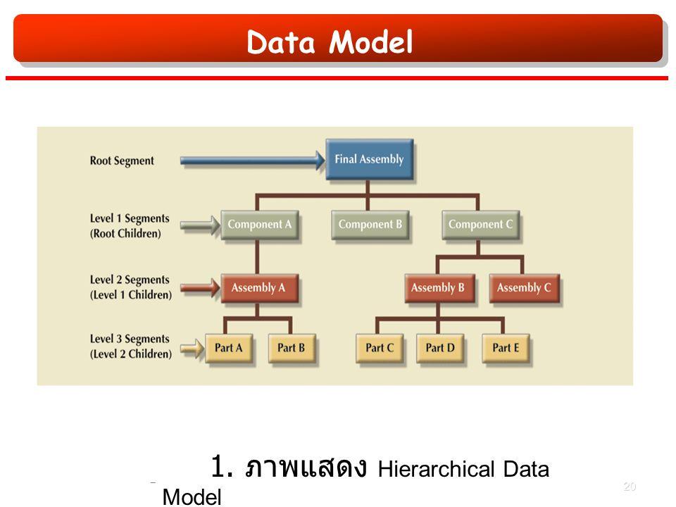 Data Model รูปที่ 1. ภาพแสดง Hierarchical Data Model 20