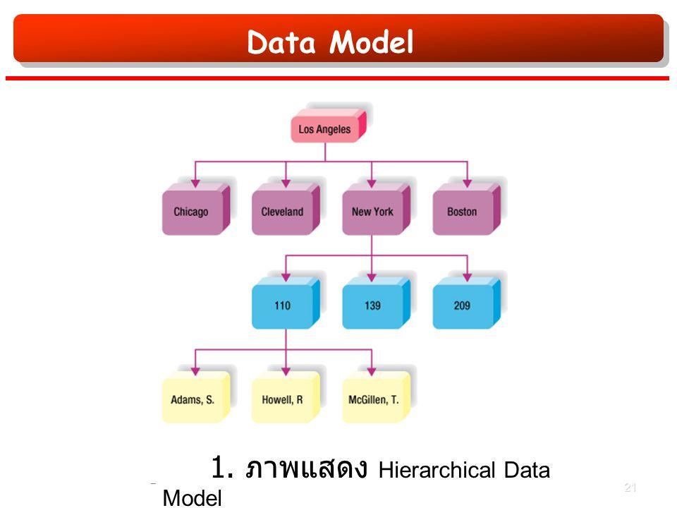 Data Model รูปที่ 1. ภาพแสดง Hierarchical Data Model 21