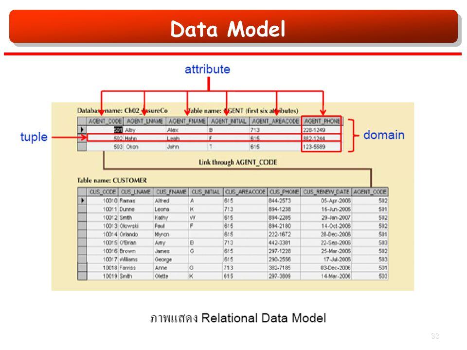 Data Model 33