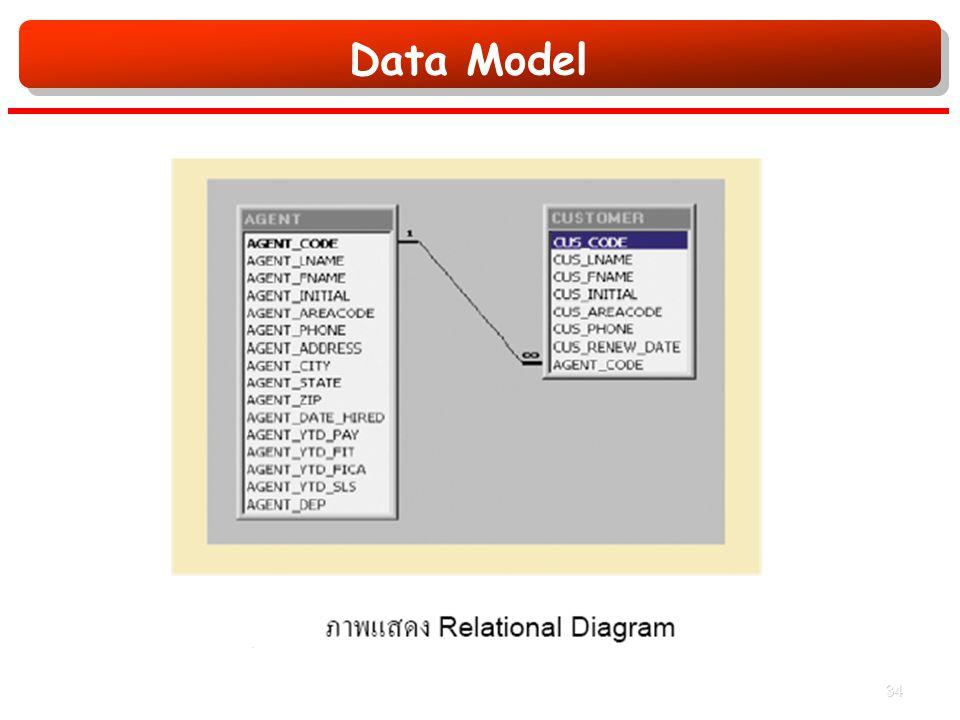 Data Model 34