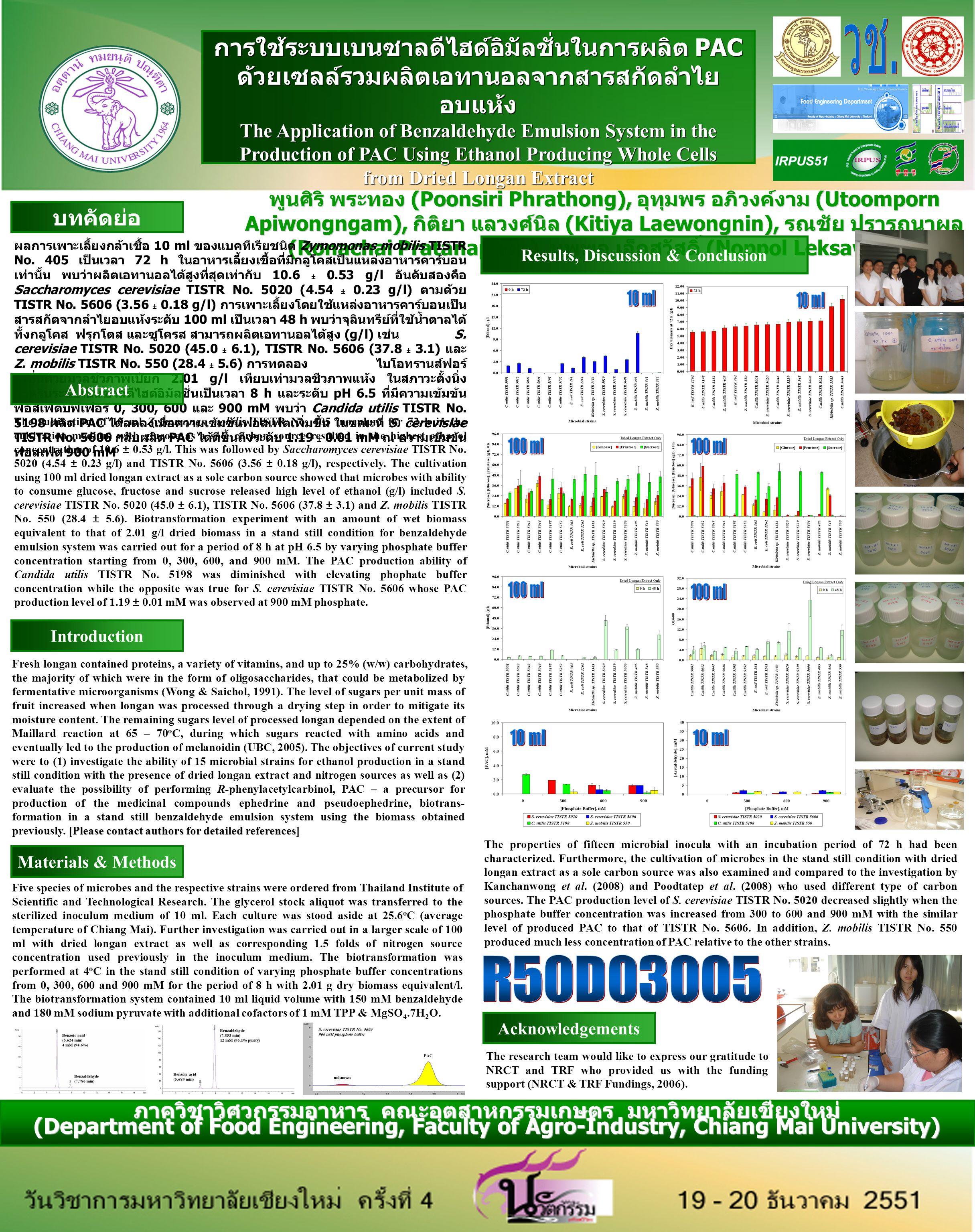 การใช้ระบบเบนซาลดีไฮด์อิมัลชั่นในการผลิต PAC ด้วยเซลล์รวมผลิตเอทานอลจากสารสกัดลำไย อบแห้ง The Application of Benzaldehyde Emulsion System in the Production of PAC Using Ethanol Producing Whole Cells from Dried Longan Extract พูนศิริ พระทอง (Poonsiri Phrathong), อุทุมพร อภิวงค์งาม (Utoomporn Apiwongngam), กิติยา แลวงศ์นิล (Kitiya Laewongnin), รณชัย ปรารถนาผล (Ronachai Pratanaphon), นพพล เล็กสวัสดิ์ (Noppol Leksawasdi) บทคัดย่อ ผลการเพาะเลี้ยงกล้าเชื้อ 10 ml ของแบคทีเรียชนิด Zymomonas mobilis TISTR No.