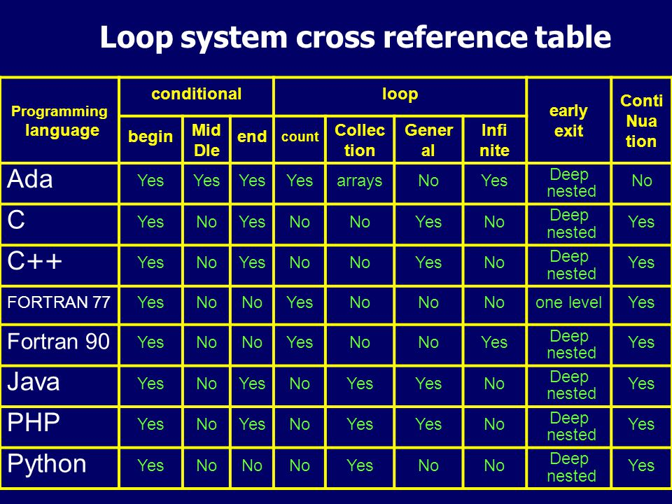 34 Non-local control flow cross reference Programming languageconditionsexceptions AdaNoYes CNo C++NoYes C#NoYes DNoYes HaskellNoYes JavaNoYes Objective CNoYes PHPNoYes PL/1YesNo PythonNoYes RubyNoYes
