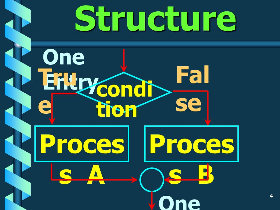 4 IF-Then-Else Structure One Entry condi tion Tru e Proces s A Fal se Proces s B One Exit