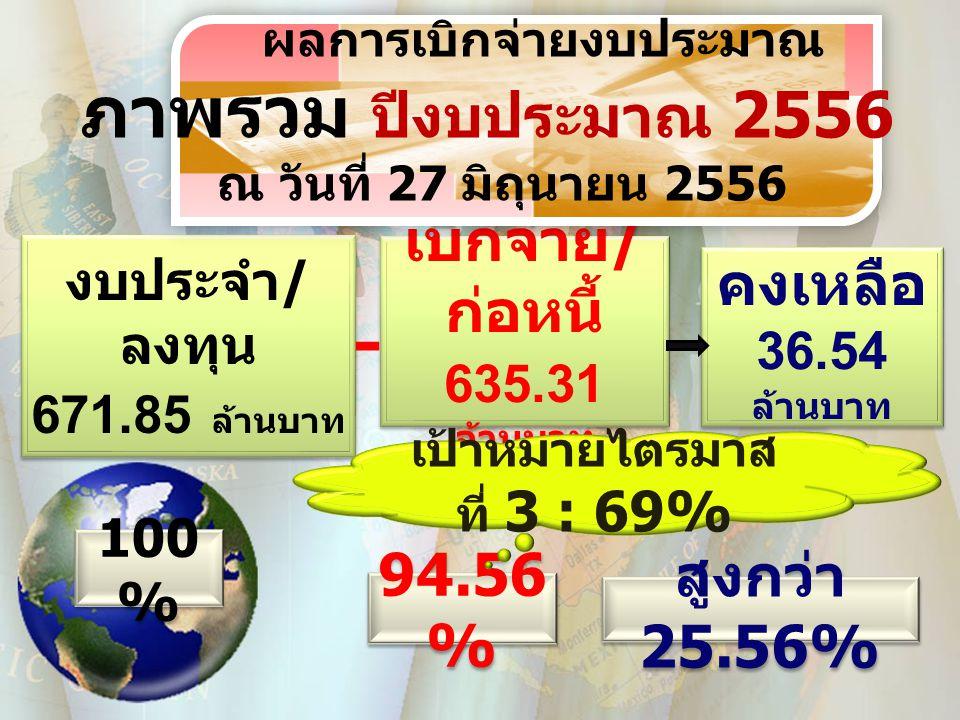 งบประจำ / ลงทุน 671.85 ล้านบาท งบประจำ / ลงทุน 671.85 ล้านบาท เบิกจ่าย / ก่อหนี้ 635.31 ล้านบาท เบิกจ่าย / ก่อหนี้ 635.31 ล้านบาท คงเหลือ 36.54 ล้านบาท คงเหลือ 36.54 ล้านบาท 100 % 94.56 % สูงกว่า 25.56% ผลการเบิกจ่ายงบประมาณ ภาพรวม ปีงบประมาณ 2556 ณ วันที่ 27 มิถุนายน 2556 เป้าหมายไตรมาส ที่ 3 : 69%
