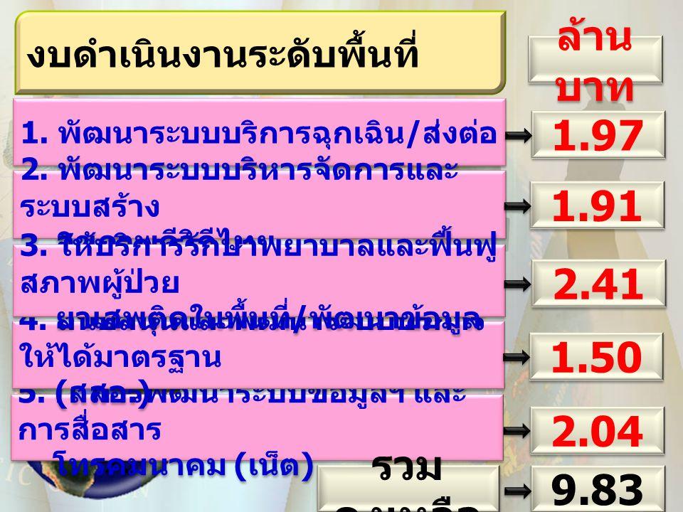 1. พัฒนาระบบบริการฉุกเฉิน / ส่งต่อ 100 % 1.97 งบดำเนินงานระดับพื้นที่ 2. พัฒนาระบบบริหารจัดการและ ระบบสร้าง สุขภาพดีวิถีไทย 2. พัฒนาระบบบริหารจัดการแล