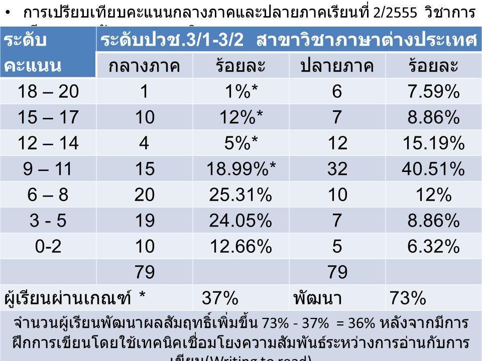 การเปรียบเทียบคะแนนกลางภาคและปลายภาคเรียนที่ 2/2555 วิชาการ เขียนภาษาอังกฤษทางธุรกิจ ระดับ คะแนน ระดับปวช.3/1-3/2 สาขาวิชาภาษาต่างประเทศ กลางภาคร้อยละ