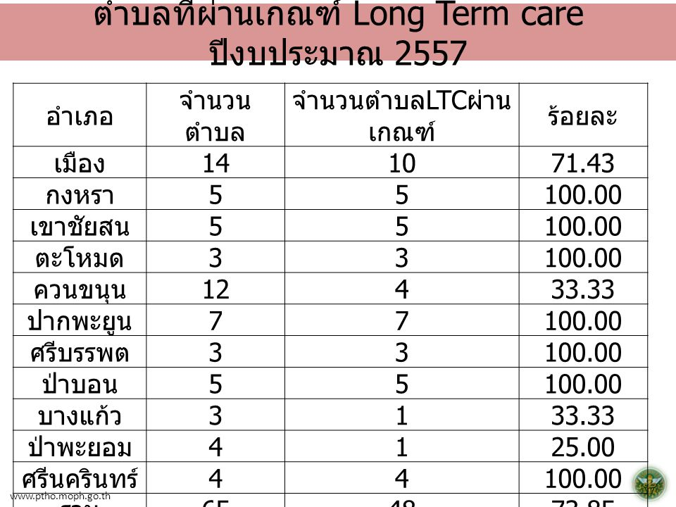 www.ptho.moph.go.th ตำบลที่ผ่านเกณฑ์ Long Term care ปีงบประมาณ 2557 อำเภอ จำนวน ตำบล จำนวนตำบล LTC ผ่าน เกณฑ์ ร้อยละ เมือง 141071.43 กงหรา 55100.00 เข