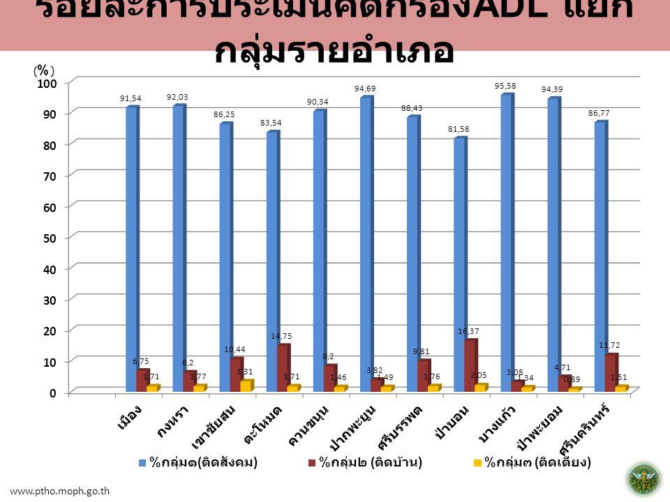 www.ptho.moph.go.th ร้อยละการประเมินคัดกรอง ADL แยก กลุ่มรายอำเภอ
