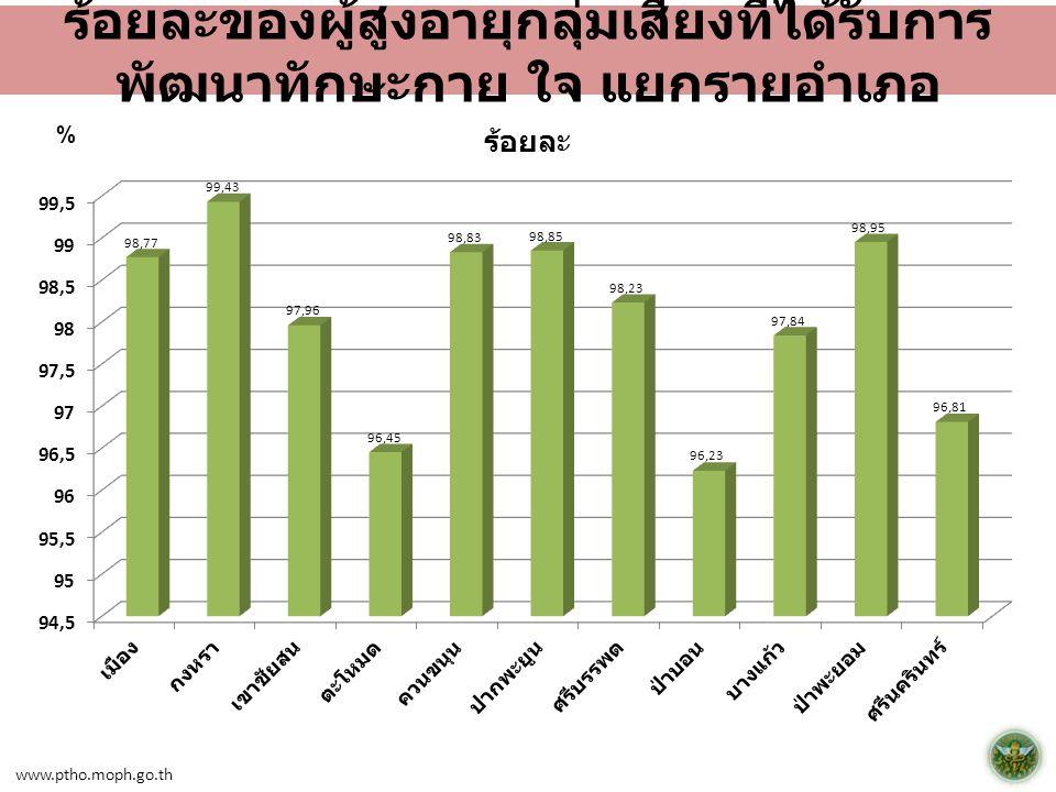 www.ptho.moph.go.th ร้อยละของผู้สูงอายุกลุ่มเสี่ยงที่ได้รับการ พัฒนาทักษะกาย ใจ แยกรายอำเภอ %