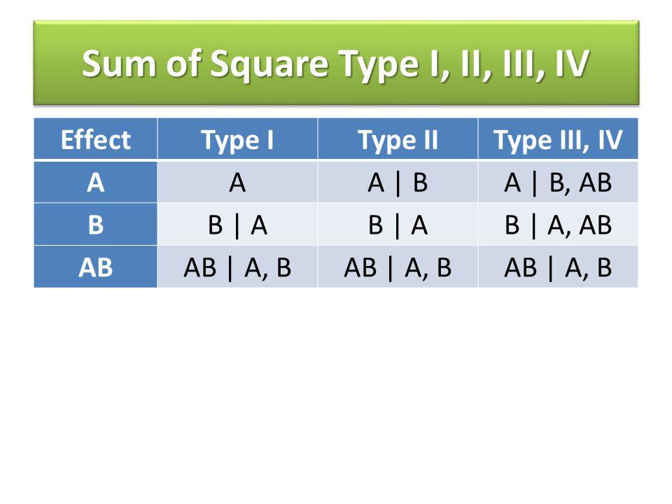 Sum of Square Type I, II, III, IV EffectType IType IIType III, IV AAA | BA | B, AB BB | A B | A, AB ABAB | A, B