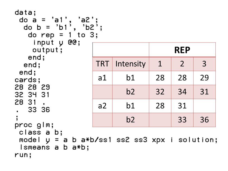 REP TRTIntensity123 a1b128 29 b2323431 a2b12831 b23336