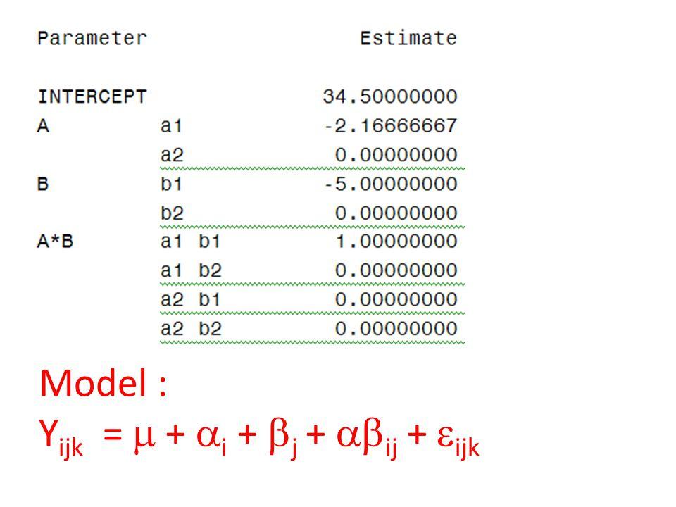 Model : Y ijk =  +  i +  j +  ij +  ijk