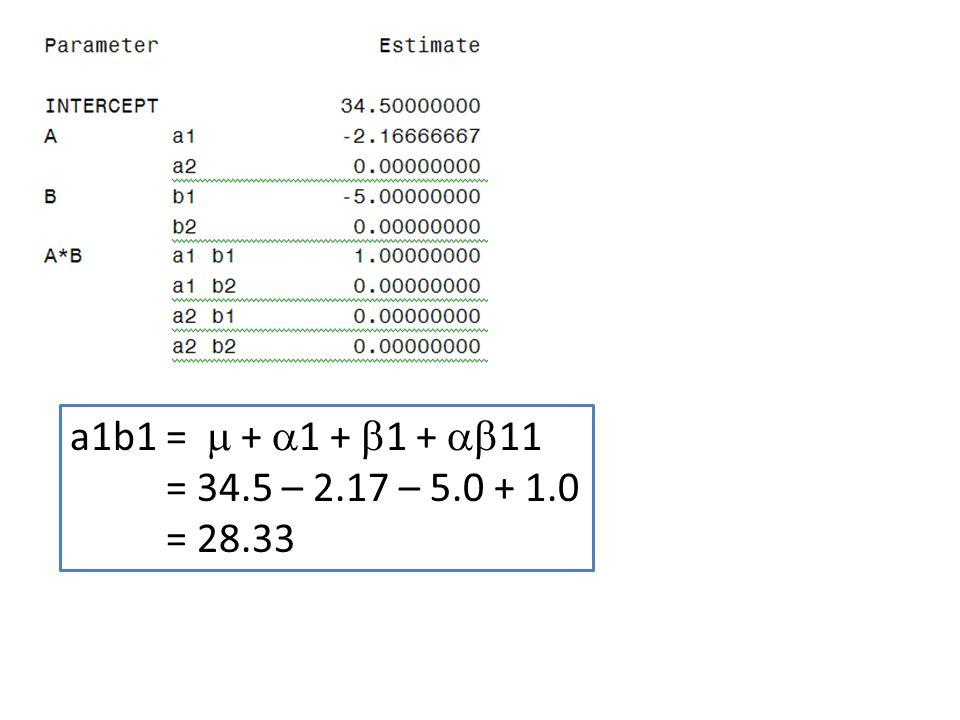 a1b1=  +  1 +  1 +  11 = 34.5 – 2.17 – 5.0 + 1.0 = 28.33