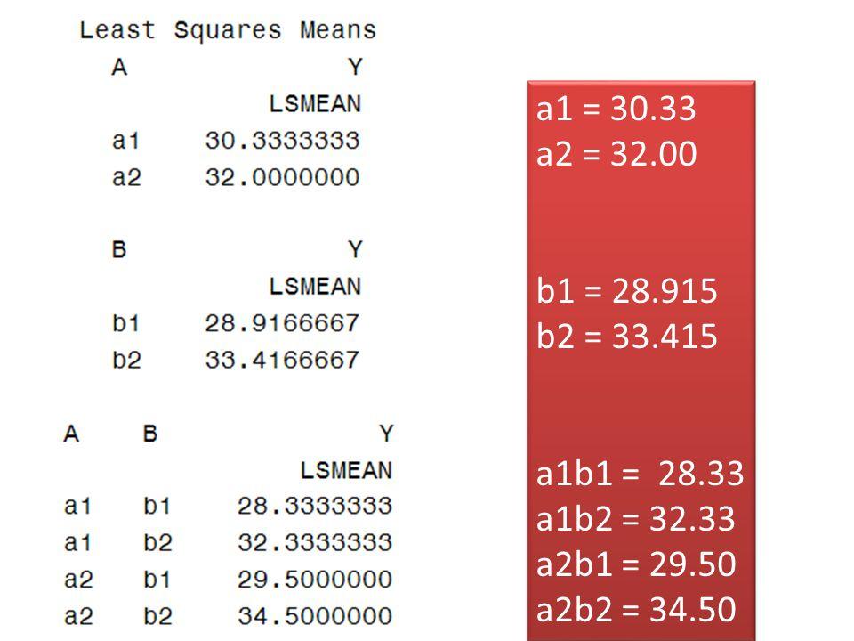a1 = 30.33 a2 = 32.00 b1 = 28.915 b2 = 33.415 a1b1= 28.33 a1b2 = 32.33 a2b1 = 29.50 a2b2 = 34.50 a1 = 30.33 a2 = 32.00 b1 = 28.915 b2 = 33.415 a1b1= 2