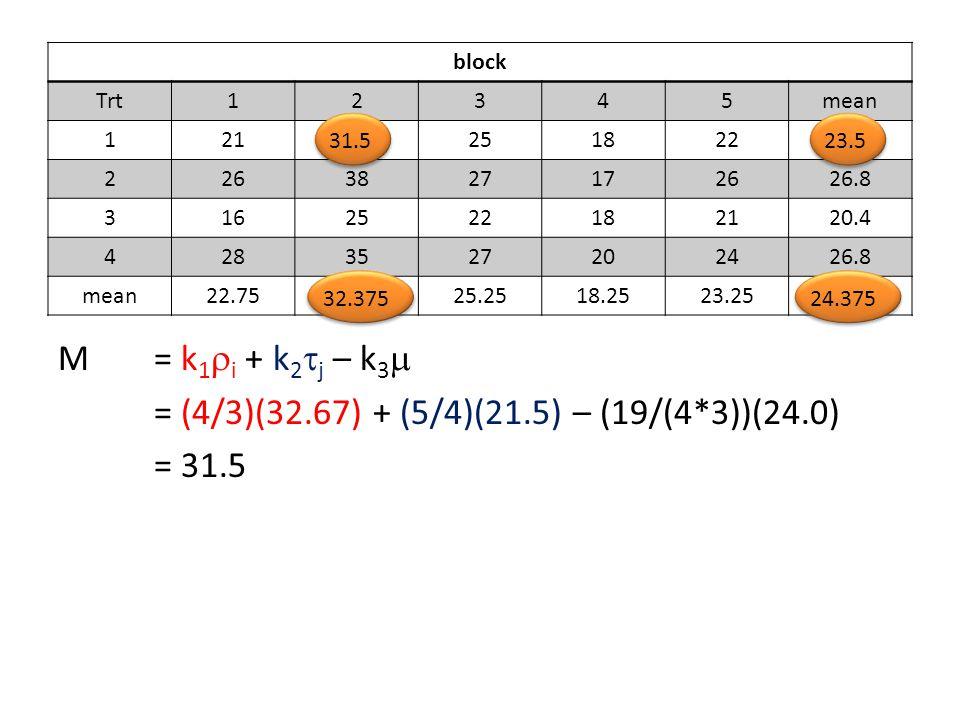 block Trt12345mean 121.25182221.5 2263827172626.8 3162522182120.4 4283527202426.8 mean22.7532.6725.2518.2523.2524.0 M = k 1  i + k 2  j – k 3  = (4