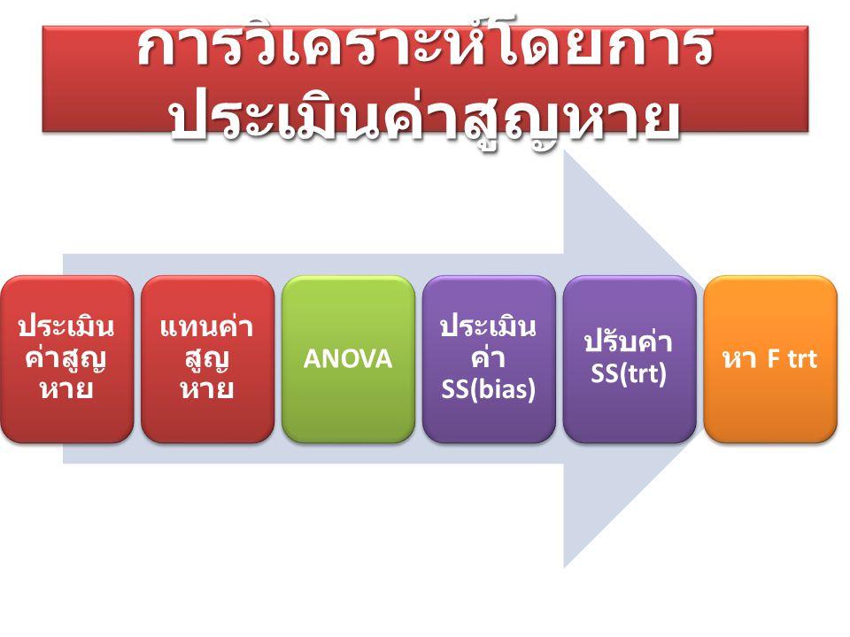 การวิเคราะห์โดยการ ประเมินค่าสูญหาย ประเมิน ค่าสูญ หาย แทนค่า สูญ หาย ANOVA ประเมิน ค่า SS(bias) ปรับค่า SS(trt) หา F trt
