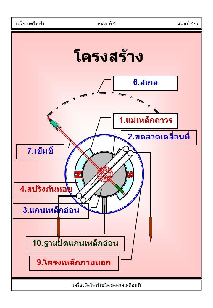โครงสร้าง แผ่นที่ 4-5 เครื่องวัดไฟฟ้า หน่วยที่ 4 เครื่องวัดไฟฟ้าชนิดขดลวดเคลื่อนที่ 1. แม่เหล็กถาวร 2. ขดลวดเคลื่อนที่ 3. แกนเหล็กอ่อน 4. สปริงก้นหอย
