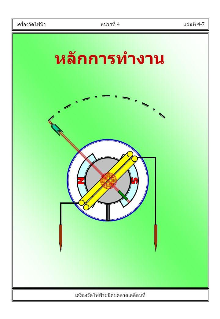 หลักการทำงาน แผ่นที่ 4-7 เครื่องวัดไฟฟ้า หน่วยที่ 4 เครื่องวัดไฟฟ้าชนิดขดลวดเคลื่อนที่