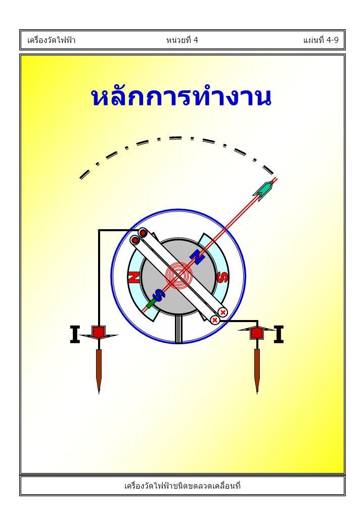 หลักการทำงาน แผ่นที่ 4-9 เครื่องวัดไฟฟ้า II หน่วยที่ 4 เครื่องวัดไฟฟ้าชนิดขดลวดเคลื่อนที่