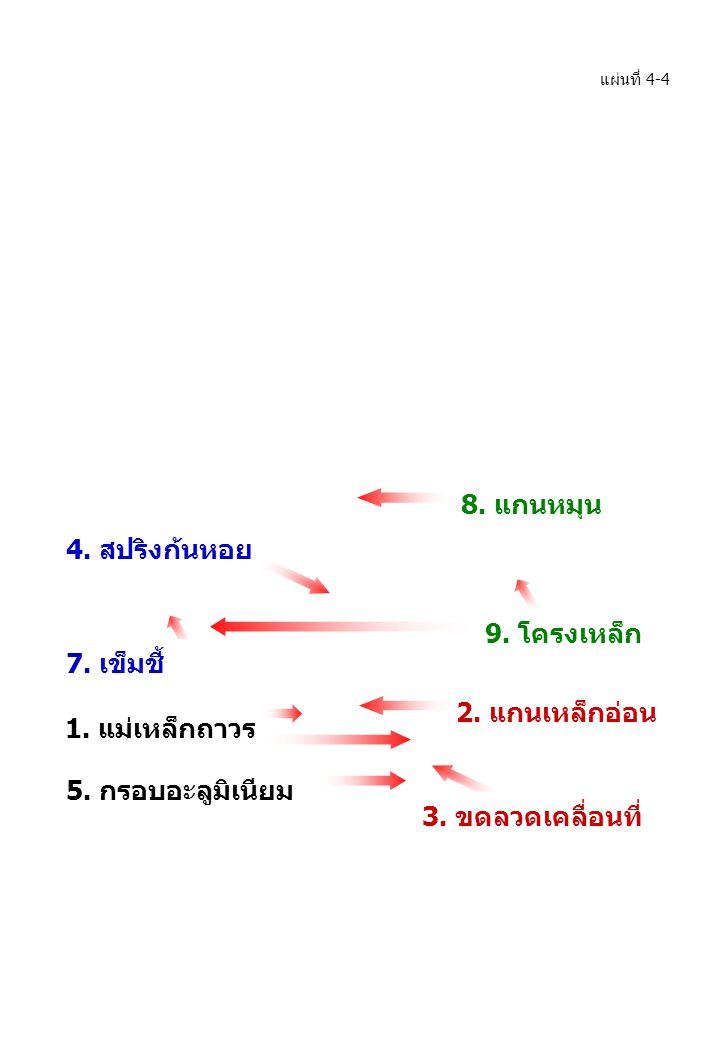 แผ่นที่ 4-4 1. แม่เหล็กถาวร 2. แกนเหล็กอ่อน 4. สปริงก้นหอย 9. โครงเหล็ก 8. แกนหมุน 5. กรอบอะลูมิเนียม 3. ขดลวดเคลื่อนที่ 7. เข็มชี้