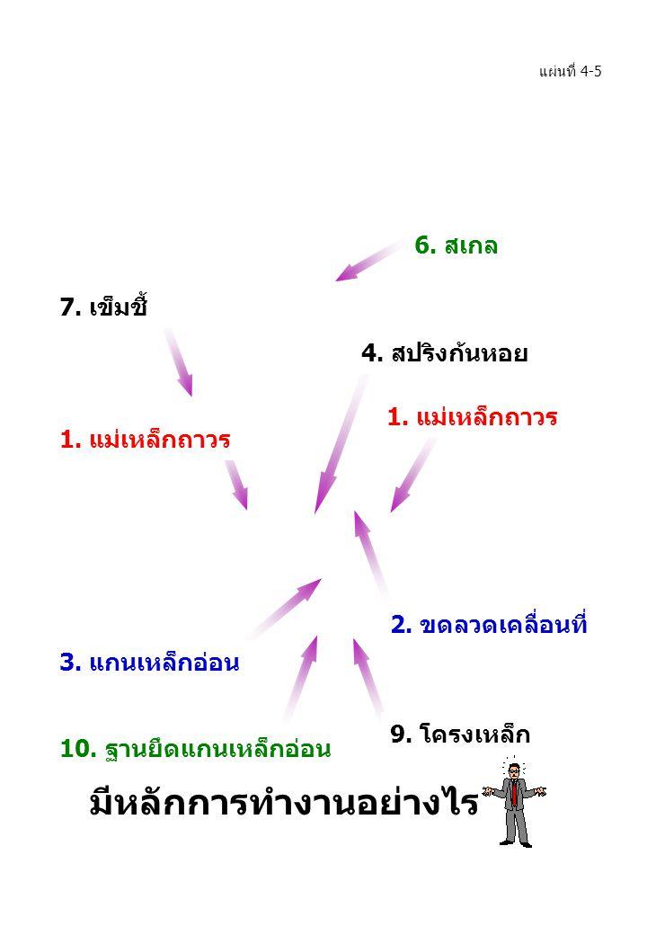 2. ขดลวดเคลื่อนที่ 7. เข็มชี้ 6. สเกล 3. แกนเหล็กอ่อน 10. ฐานยึดแกนเหล็กอ่อน 9. โครงเหล็ก 1. แม่เหล็กถาวร 4. สปริงก้นหอย 1. แม่เหล็กถาวร มีหลักการทำงา