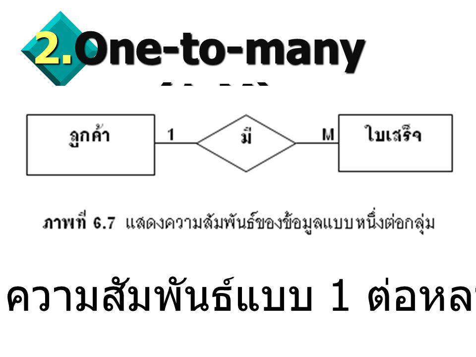 20  One-to-many (1:M) ความสัมพันธ์แบบ 1 ต่อหลายข้อมูล