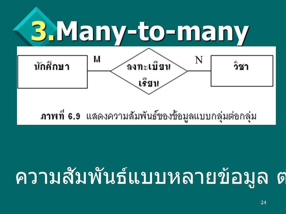 24  Many-to-many (M:N) ความสัมพันธ์แบบหลายข้อมูล ต่อหลายข้อมูล N