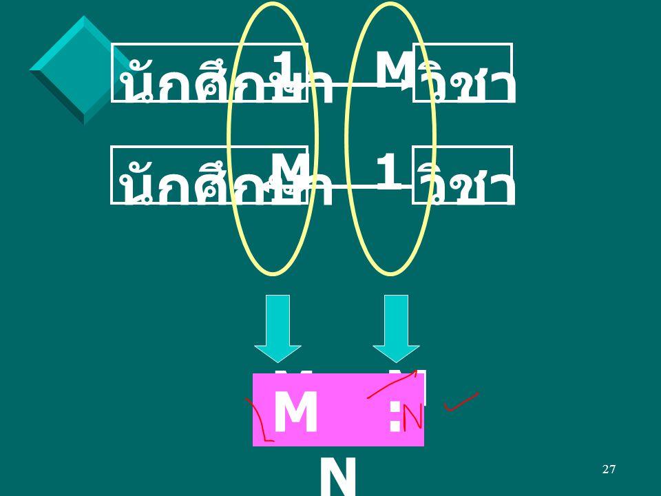 27 นักศึกษาวิชา 1M นักศึกษาวิชา M1 M : M M : N