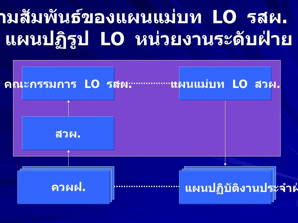 ความสัมพันธ์ของแผนแม่บท LO รสผ. กับ แผนปฏิรูป LO หน่วยงานระดับฝ่าย คณะกรรมการ LO รสผ.
