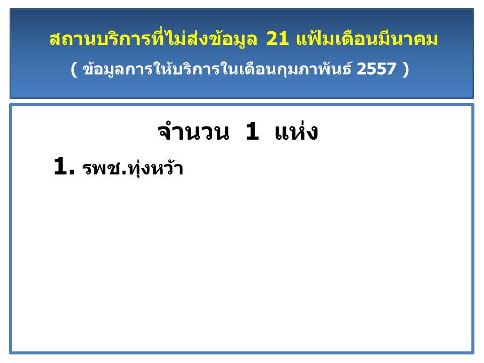 สถานบริการที่ไม่ส่งข้อมูล 21 แฟ้มเดือนมีนาคม ( ข้อมูลการให้บริการในเดือนกุมภาพันธ์ 2557 ) จำนวน 1 แห่ง 1.