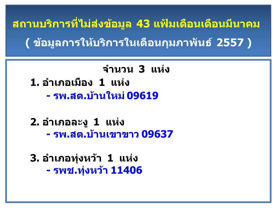 สถานบริการที่ไม่ส่งข้อมูล 43 แฟ้มเดือนเดือนมีนาคม ( ข้อมูลการให้บริการในเดือนกุมภาพันธ์ 2557 ) จำนวน 3 แห่ง 1.