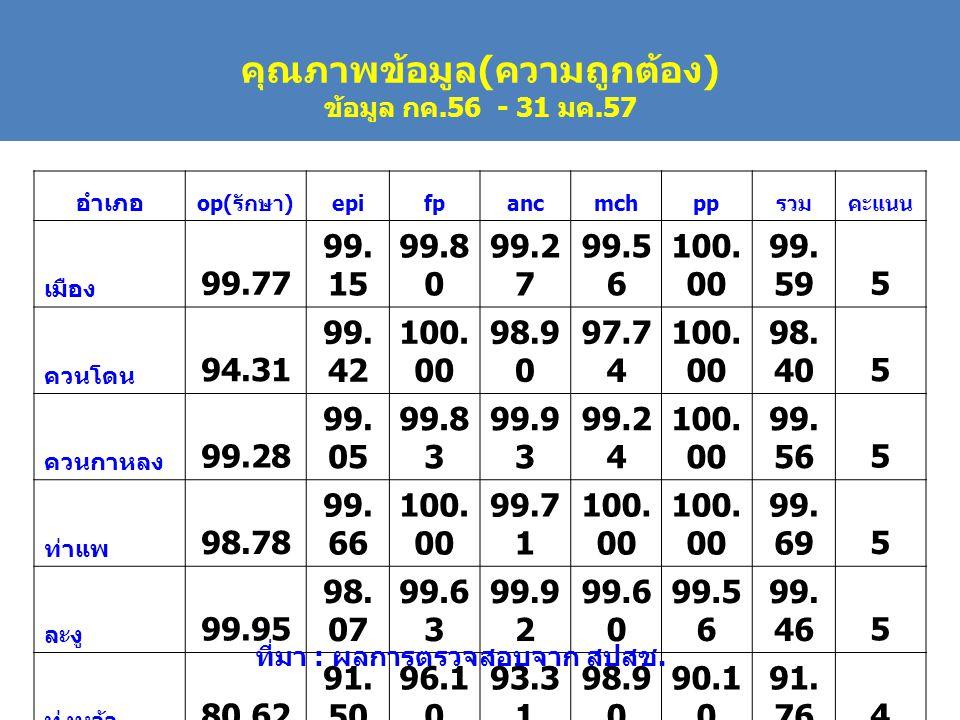 อำเภอ op(รักษา)epifpancmchppรวมคะแนน เมือง 99.77 99.