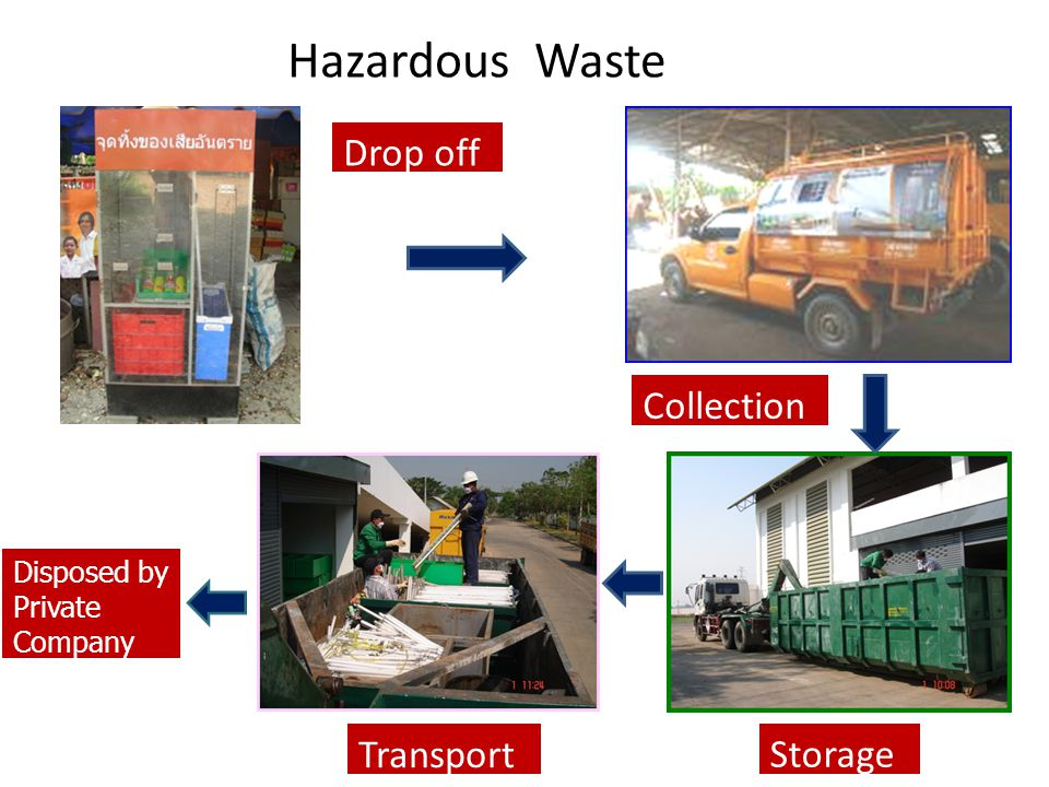 Hazardous Waste Drop off Collection Storage Transport Disposed by Private Company