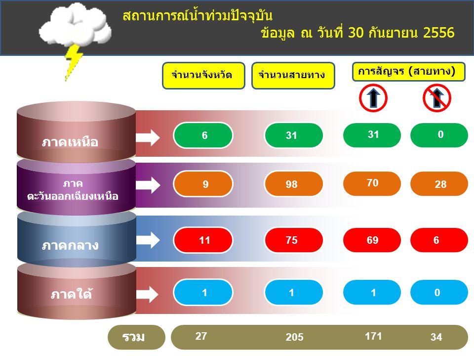 จำนวนสายทาง การสัญจร (สายทาง) 31 98 75 1 310 70 28 696 10 ภาคเหนือ ภาค ตะวันออกเฉียงเหนือ ภาคกลาง ภาคใต้ สถานการณ์น้ำท่วมปัจจุบัน ข้อมูล ณ วันที่ 30 ก