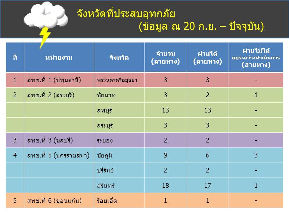 จังหวัดที่ประสบอุทกภัย (ข้อมูล ณ 20 ก.ย. – ปัจจุบัน) ที่หน่วยงานจังหวัด จำนวน (สายทาง) ผ่านได้ (สายทาง) ผ่านไม่ได้ อยู่ระหว่างดำเนินการ (สายทาง) 1สทช.