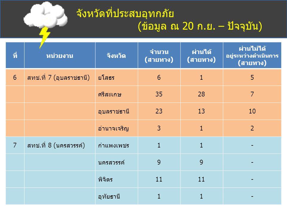 จังหวัดที่ประสบอุทกภัย (ข้อมูล ณ 20 ก.ย. – ปัจจุบัน) ที่หน่วยงานจังหวัด จำนวน (สายทาง) ผ่านได้ (สายทาง) ผ่านไม่ได้ อยู่ระหว่างดำเนินการ (สายทาง) 6สทช.