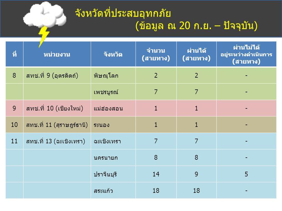 จังหวัดที่ประสบอุทกภัย (ข้อมูล ณ 20 ก.ย. – ปัจจุบัน) ที่หน่วยงานจังหวัด จำนวน (สายทาง) ผ่านได้ (สายทาง) ผ่านไม่ได้ อยู่ระหว่างดำเนินการ (สายทาง) 8สทช.