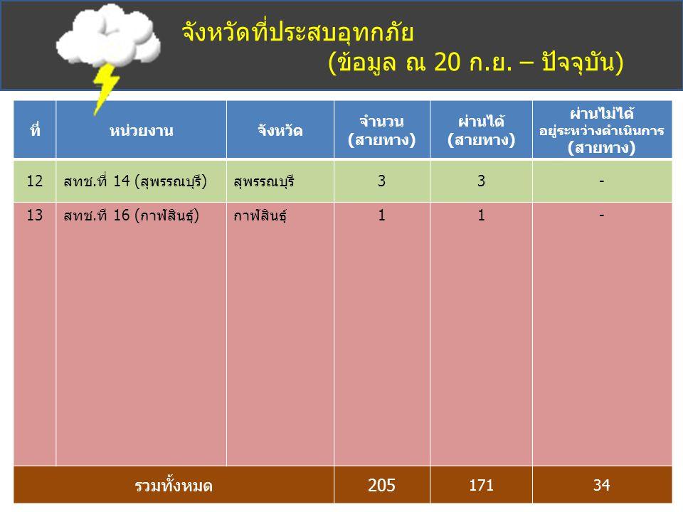 จังหวัดที่ประสบอุทกภัย (ข้อมูล ณ 20 ก.ย. – ปัจจุบัน) ที่หน่วยงานจังหวัด จำนวน (สายทาง) ผ่านได้ (สายทาง) ผ่านไม่ได้ อยู่ระหว่างดำเนินการ (สายทาง) 12สทช