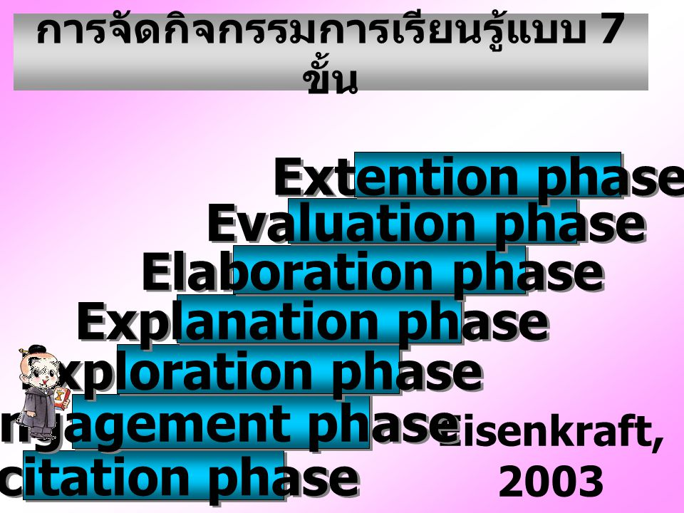 Eisenkraft, 2003 Elicitation phase Engagement phase Exploration phase Explanation phase Elaboration phase Evaluation phase Extention phase การจัดกิจกรรมการเรียนรู้แบบ 7 ขั้น