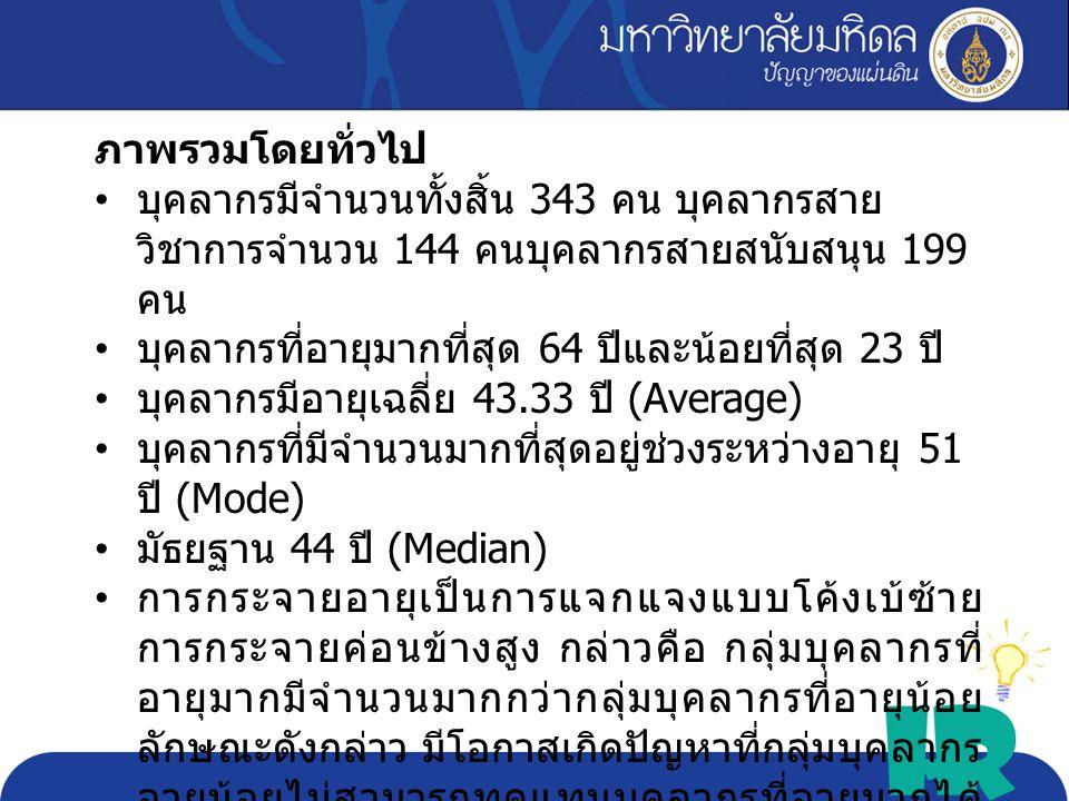critical Max 64 Min 23 Avg. 43.33 Sd. 11.19