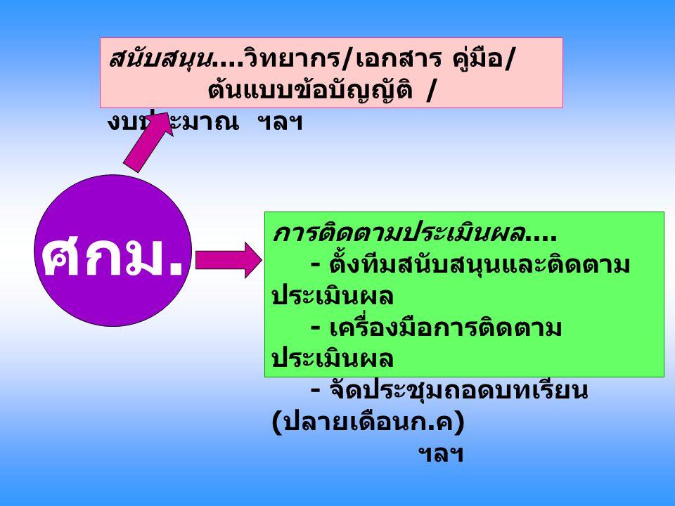วิทยากรสนับสนุน โครงการ วิทยากรหลัก - นายสมชาย ตู้แก้ว - นางพรพรรณ ไม้สุพร วิทยากรสนับสนุน 1) นางนัทฐ์หทัย ไตร ฐิ่น 2) นางวิไลวรรณ มาเจริญ ทรัพย์ 3) นางสาววิภา รุจิจนากุล 4) นายชาญชัย เกษจันทร์ 5) นางสาววราลักษณ์ ศร แดง 6) นายเกรียงศักดิ์ ทอง แก้ว 7) นายสุระศักดิ์ แก้ว เจริญ