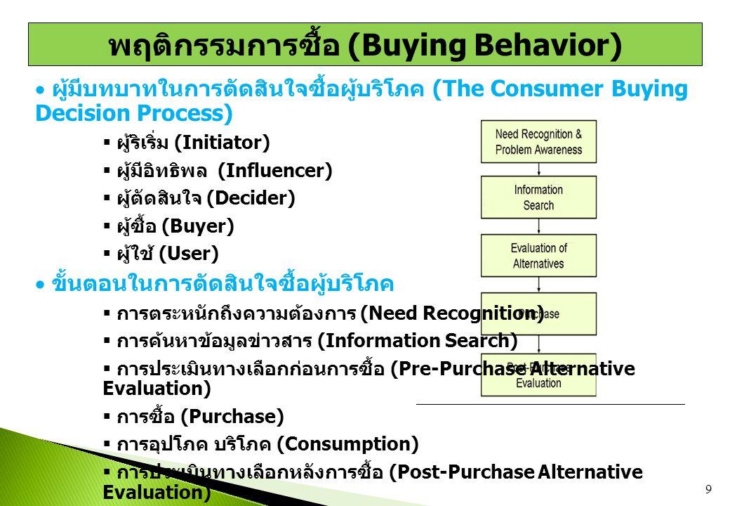  ผู้มีบทบาทในการตัดสินใจซื้อผู้บริโภค (The Consumer Buying Decision Process)  ผู้ริเริ่ม (Initiator)  ผู้มีอิทธิพล (Influencer)  ผู้ตัดสินใจ (Deci