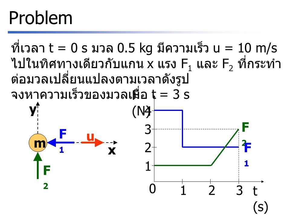 Problem ที่เวลา t = 0 s มวล 0.5 kg มีความเร็ว u = 10 m/s ไปในทิศทางเดียวกับแกน x แรง F 1 และ F 2 ที่กระทำ ต่อมวลเปลี่ยนแปลงตามเวลาดังรูป จงหาความเร็วข