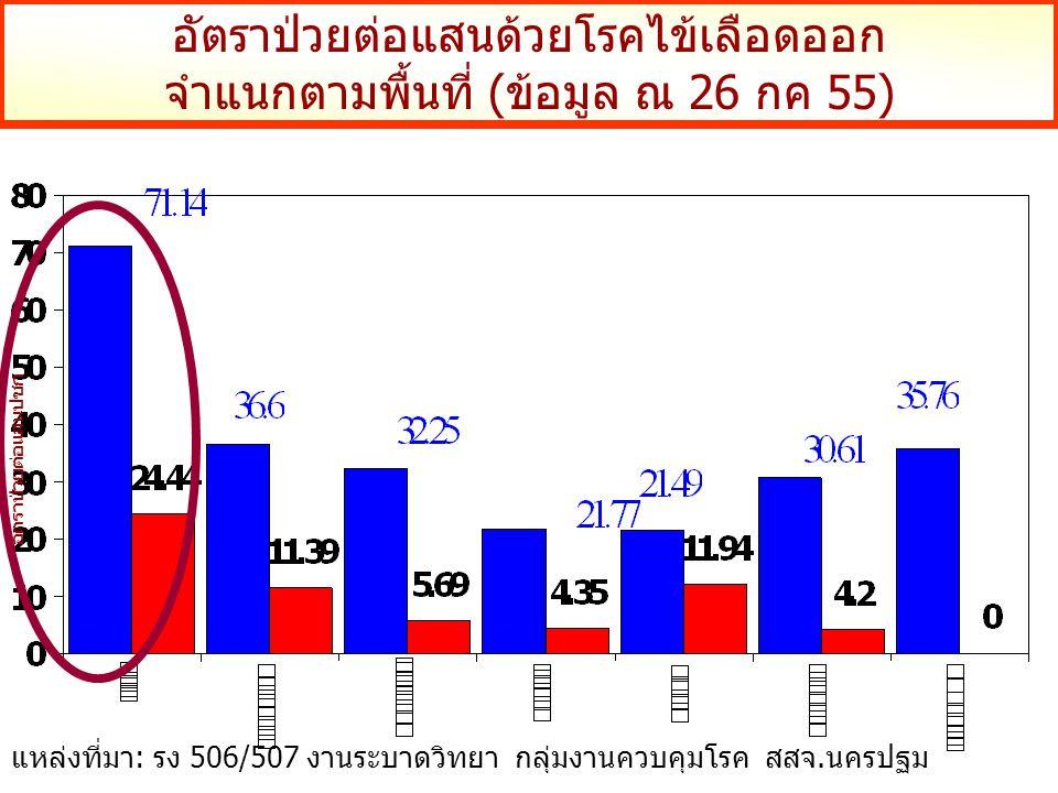 อัตราป่วยต่อแสนด้วยโรคไข้เลือดออก จำแนกตามพื้นที่ (ข้อมูล ณ 26 กค 55) อัตราป่วยต่อแสนปชก แหล่งที่มา: รง 506/507 งานระบาดวิทยา กลุ่มงานควบคุมโรค สสจ.นครปฐม