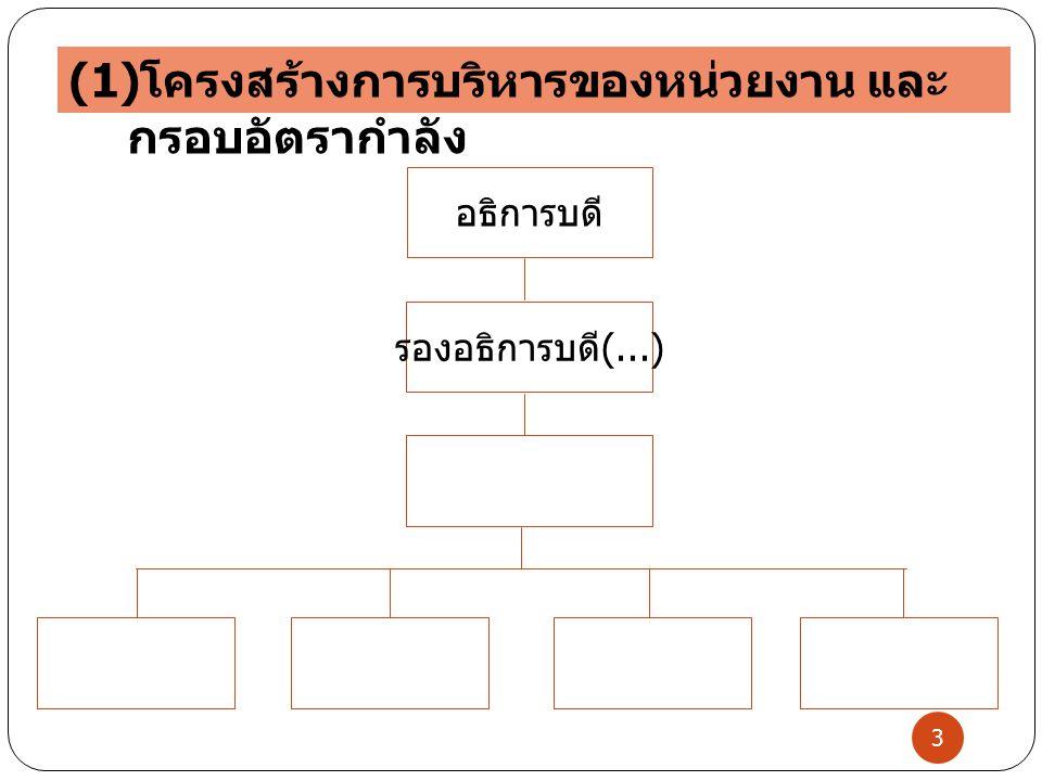 รองอธิการบดี (...) อธิการบดี 3 (1) โครงสร้างการบริหารของหน่วยงาน และ กรอบอัตรากำลัง