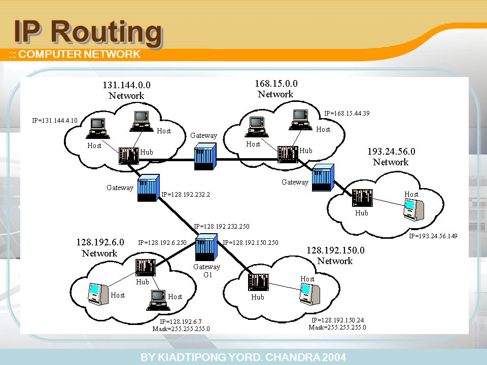 BY KIADTIPONG YORD. CHANDRA 2004 :: COMPUTER NETWORK IP Routing