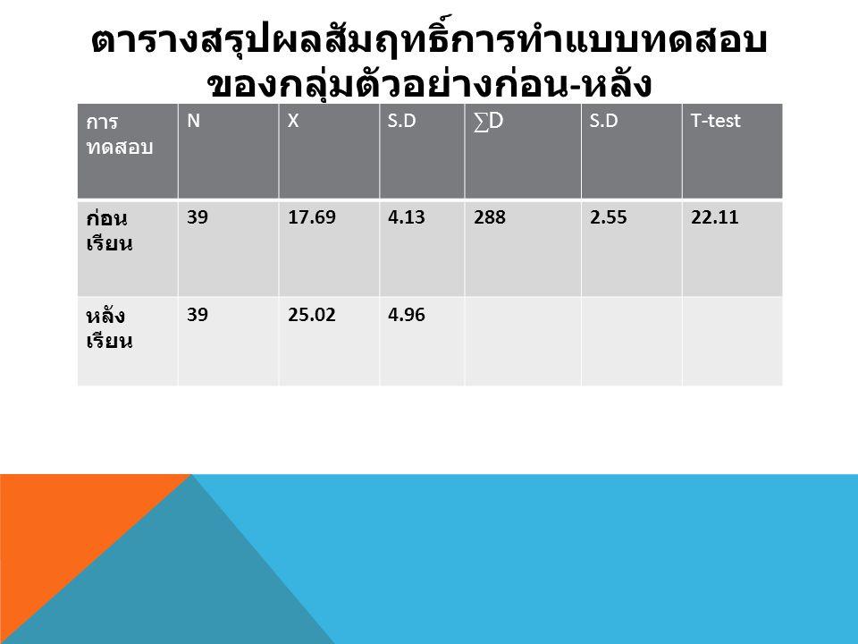 ตารางสรุปผลสัมฤทธิ์การทำแบบทดสอบ ของกลุ่มตัวอย่างก่อน - หลัง การ ทดสอบ NXS.D ∑D∑D T-test ก่อน เรียน 3917.694.132882.5522.11 หลัง เรียน 3925.024.96