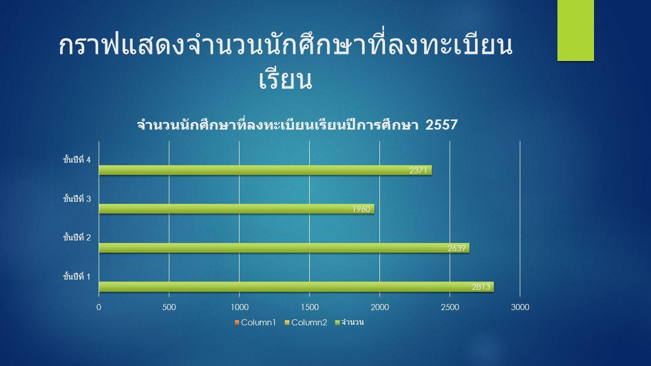 กราฟแสดงจำนวนนักศึกษาที่ลงทะเบียน เรียน