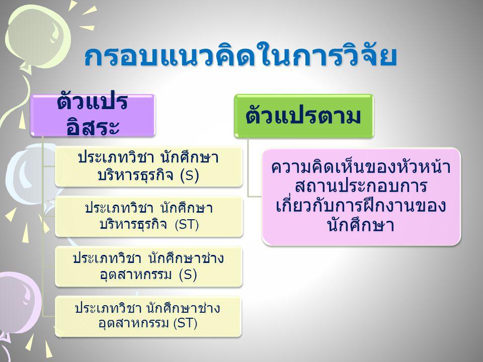 กรอบแนวคิดในการวิจัย ตัวแปร อิสระ ประเภทวิชา นักศึกษา บริหารธุรกิจ ( S ) ประเภทวิชา นักศึกษา บริหารธุรกิจ (ST) ประเภทวิชา นักศึกษาช่าง อุตสาหกรรม ( S ) ประเภทวิชา นักศึกษาช่าง อุตสาหกรรม (ST) ตัวแปรตาม ความคิดเห็นของหัวหน้า สถานประกอบการ เกี่ยวกับการฝึกงานของ นักศึกษา