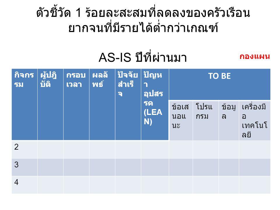 ตัวชี้วัด 1 ร้อยละสะสมที่ลดลงของครัวเรือน ยากจนที่มีรายได้ต่ำกว่าเกณฑ์ AS-IS ปีที่ผ่านมา กิจกร รม ผู้ปฎิ บัติ กรอบ เวลา ผลลั พธ์ ปัจจัย สำเร็ จ ปัญห า อุปสร รค (LEA N) TO BE ข้อเส นอแ นะ โปรแ กรม ข้อมู ล เครื่องมื อ เทคโนโ ลยี 2 3 4 กองแผน